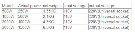 110v to 220v voltage converter model comparison